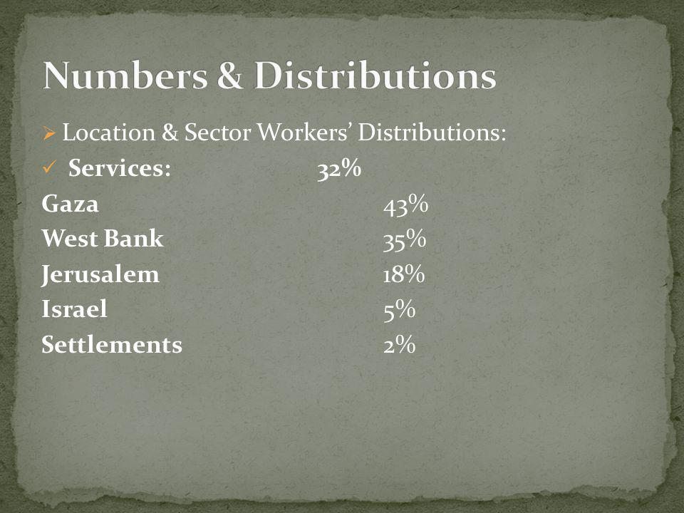Location & Sector Workers Distributions: Services: 32% Gaza 43% West Bank35% Jerusalem 18% Israel 5% Settlements 2%