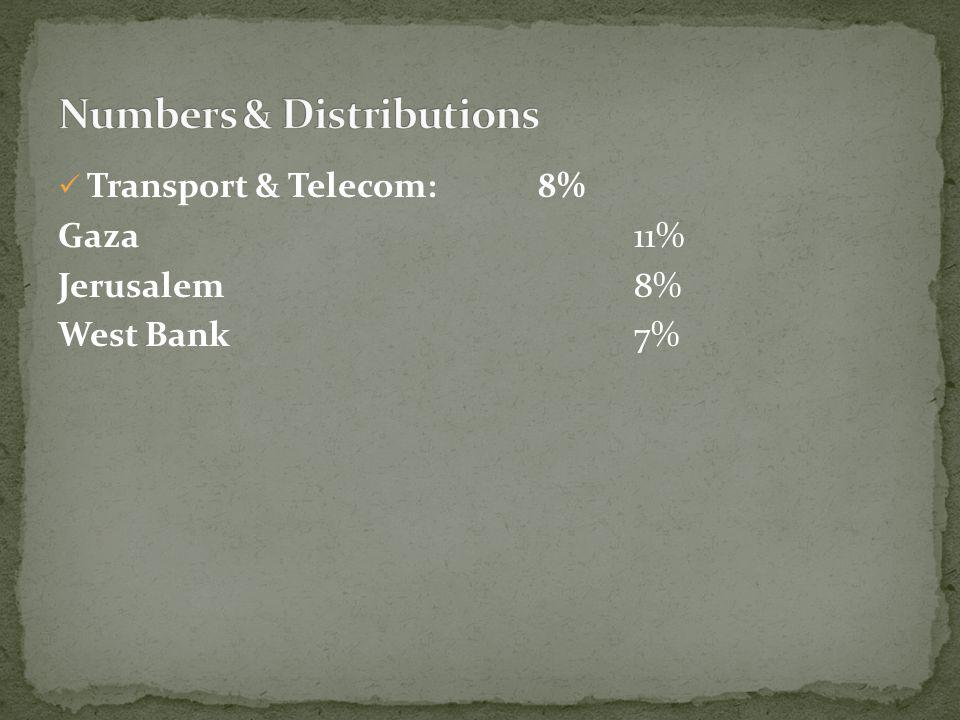 Crafts:7% West Bank 10% Jerusalem10% Gaza 4% Settlement 3%