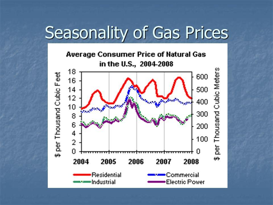 Gas In Storage