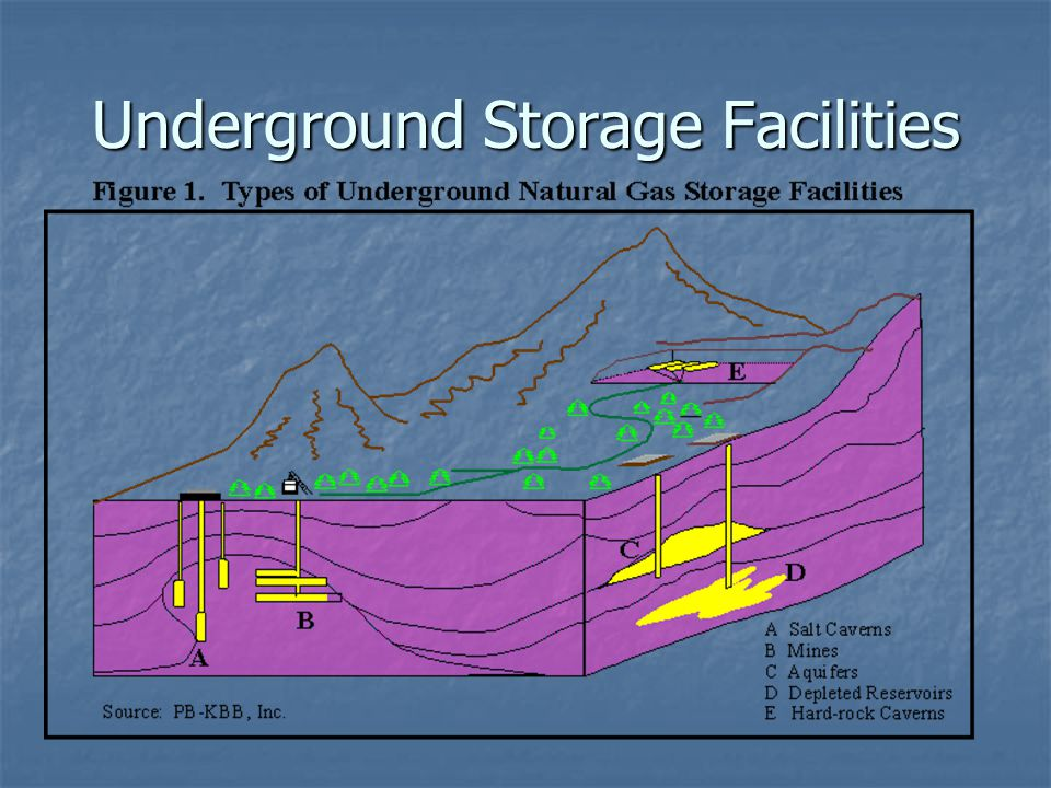 Depleted Reservoir Most common Most common Depleted gas field Depleted gas field 1 Turnover/year 1 Turnover/year 24-36 months construction time 24-36 months construction time Structural considerations – Structural considerations – Any area with natural gas field Any area with natural gas field