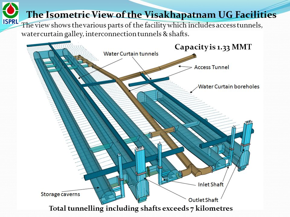The Isometric View of the Visakhapatnam UG Facilities Total tunnelling including shafts exceeds 7 kilometres Capacity is 1.33 MMT The view shows the v