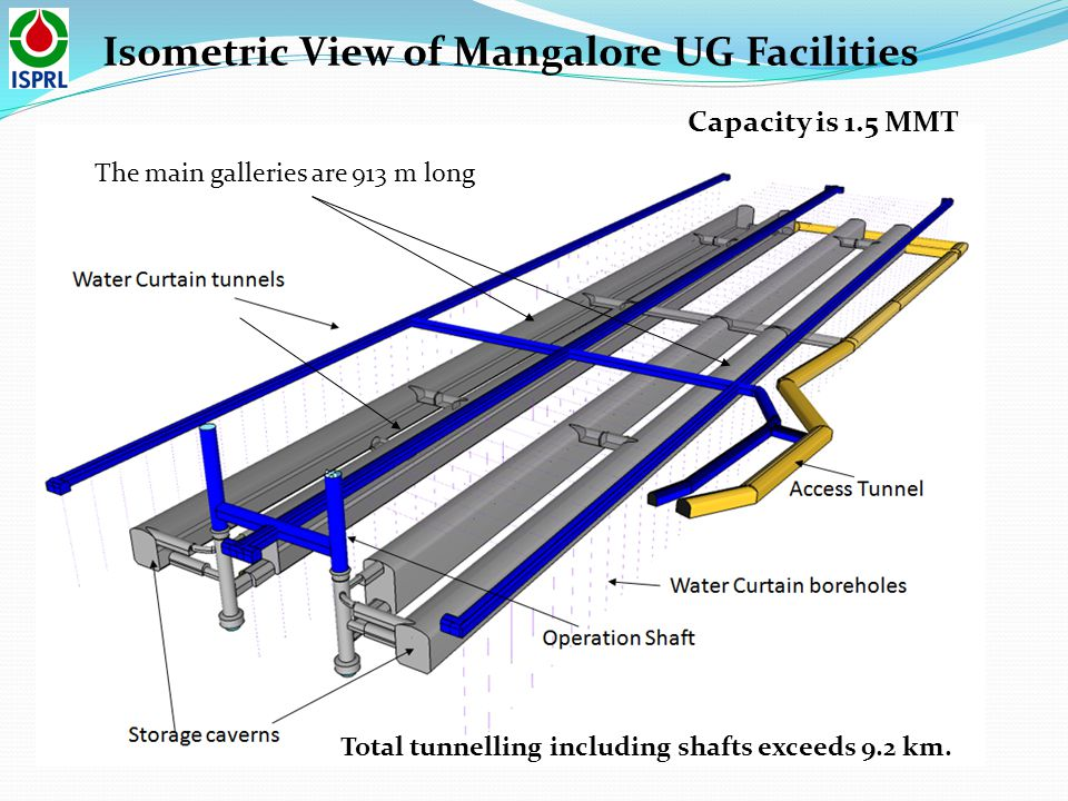 Isometric View of Mangalore UG Facilities Total tunnelling including shafts exceeds 9.2 km. Capacity is 1.5 MMT The main galleries are 913 m long