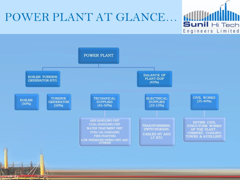 POWER PLANT AT GLANCE… POWER PLANT BOILER TURBINE GENERATOR-BTG BOILER (50%) TURBINE GENERATOR (50%) BALANCE OF PLANT-BOP (45%) TECHANICAL SUPPLIES (45-50%) ASH HANDLING UNIT COAL HANDLING UNIT WATER TRAETMENT UNIT FUEL OIL HANDLING FIRE FIGHTING LOW PRESSURE PIPING UNIT AND OTHERS ELECTRICAL SUPPLIES (10-15%) TRANSFORMERS, SWITCHGEARS, CABLES HT AND LT ETC CIVIL WORKS (35-40%) ENTIRE CIVIL STRUCTURE WORKS OF THE PLANT.