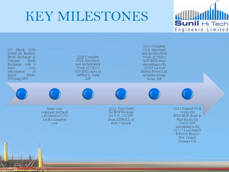 KEY MILESTONES 2 nd March 2006 Listed on Bombay Stock Exchange & National Stock Exchange with 9 times over subscription of Initial Public Offering (IPO Same year company declared a dividend of 12% for the complete year 2009 Complete Civil, Structural and Architectural Work of 2X250 MW BTG Area of MPPGCL, Sarni MP 2010 First Order for BOP Package for U-8, 250 MW from MSPGCL at Parli Vaijnath 2011 Complete Civil, Structural and Architectural Work of 2X600 MW BTG Area amounting to Rs 26399 Lacs of Jhabua Power Ltd.