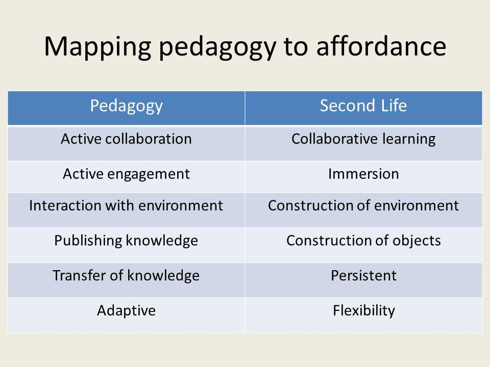 Mapping pedagogy to affordance PedagogySecond Life Active collaborationCollaborative learning Active engagementImmersion Interaction with environmentConstruction of environment Publishing knowledgeConstruction of objects Transfer of knowledgePersistent AdaptiveFlexibility