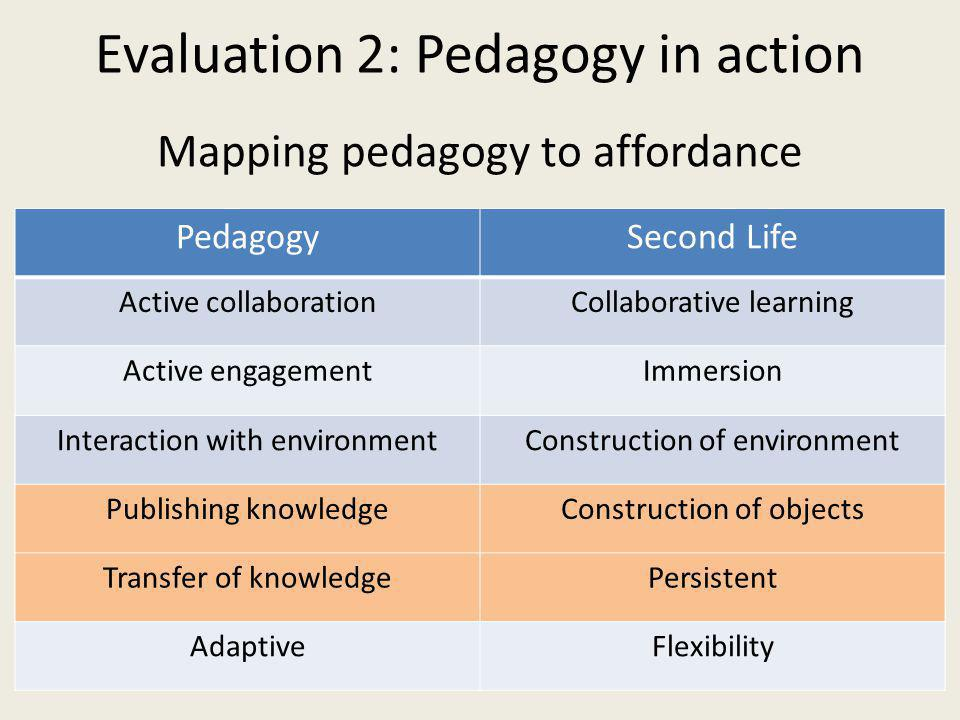 Mapping pedagogy to affordance PedagogySecond Life Active collaborationCollaborative learning Active engagementImmersion Interaction with environmentConstruction of environment Publishing knowledgeConstruction of objects Transfer of knowledgePersistent AdaptiveFlexibility Evaluation 2: Pedagogy in action