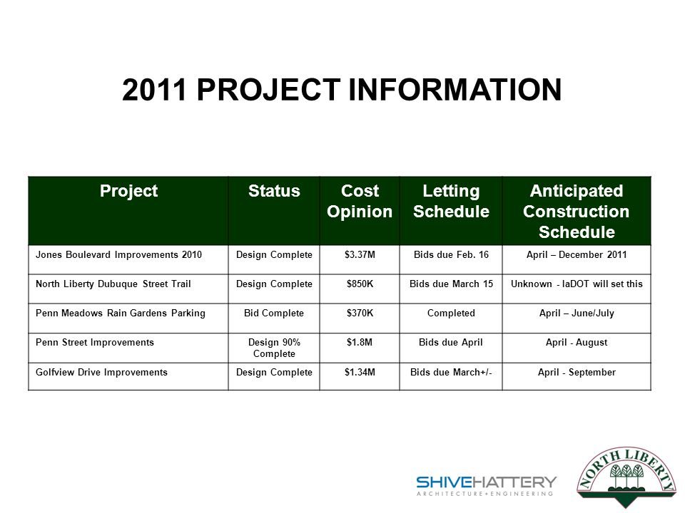 ProjectStatusCost Opinion Letting Schedule Anticipated Construction Schedule Jones Boulevard Improvements 2010Design Complete$3.37MBids due Feb.