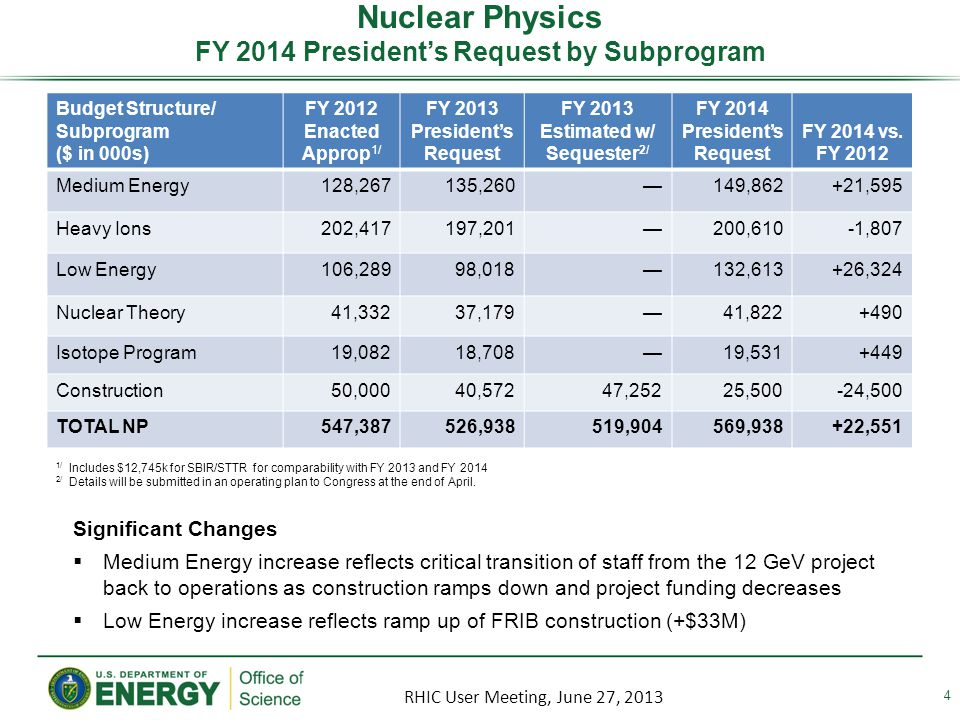 Nuclear Physics FY 2014 Presidents Request by Subprogram 4 Budget Structure/ Subprogram ($ in 000s) FY 2012 Enacted Approp 1/ FY 2013 Presidents Request FY 2013 Estimated w/ Sequester 2/ FY 2014 Presidents Request FY 2014 vs.