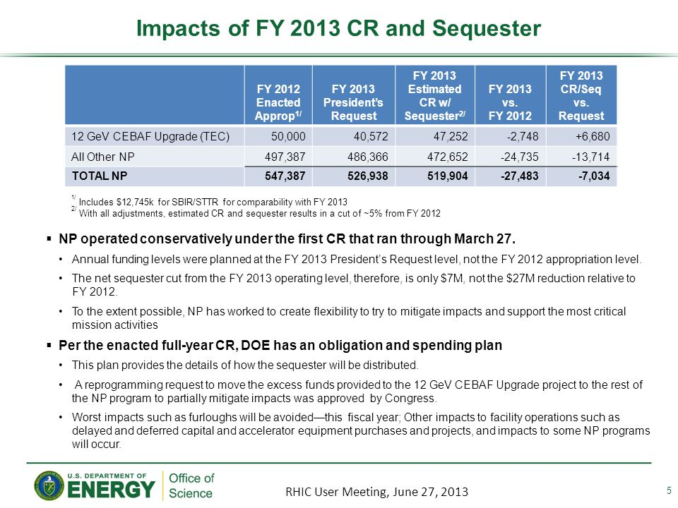 Impacts of FY 2013 CR and Sequester 5 FY 2012 Enacted Approp 1/ FY 2013 Presidents Request FY 2013 Estimated CR w/ Sequester 2/ FY 2013 vs.