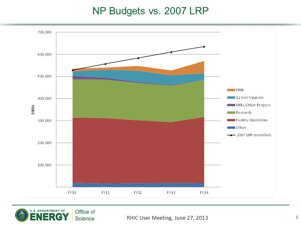 NP Budgets vs. 2007 LRP 6 RHIC User Meeting, June 27, 2013