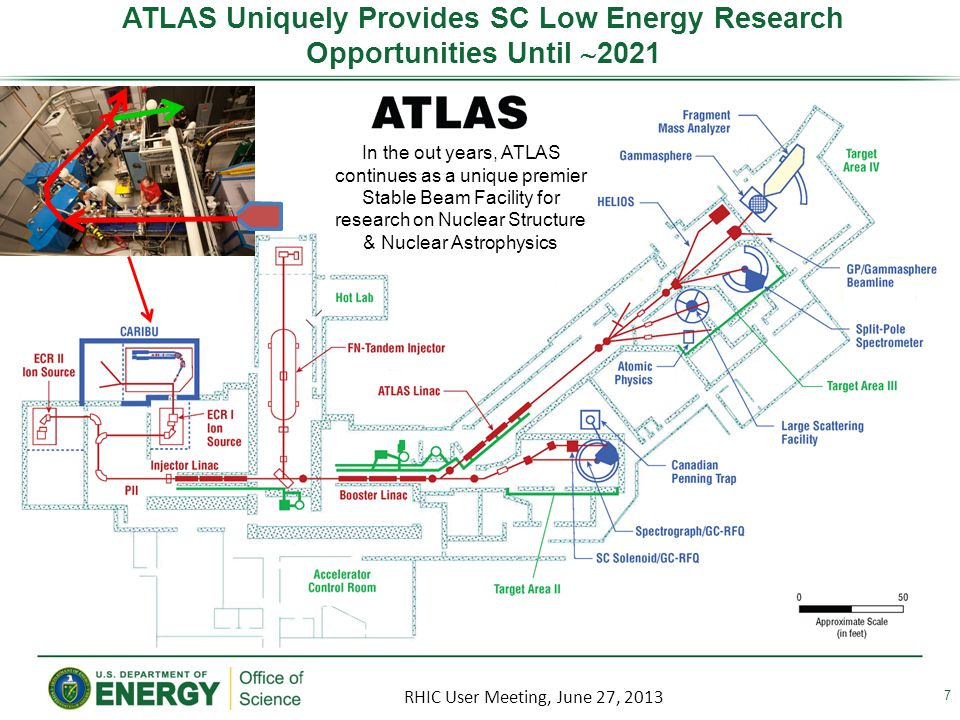 JLAB: A Multi-Thrust Laboratory for Nuclear Science Fundamental Forces & Symmetries Hadrons from QGP Medical Imaging Quark Confinement Structure of Hadrons Accelerator S&T Nuclear Structure Theory and Computation 8 RHIC User Meeting, June 27, 2013