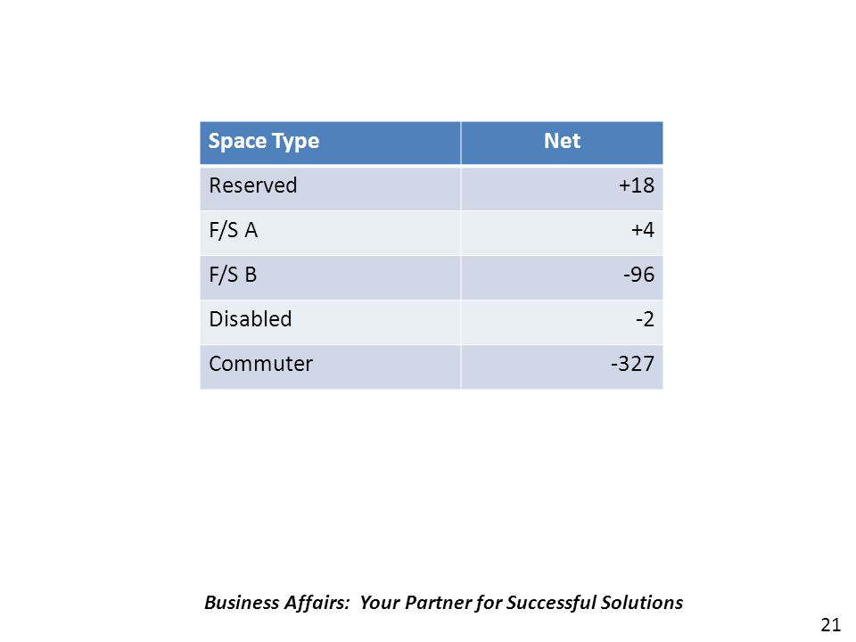 Overview of Changes Business Affairs: Your Partner for Successful Solutions Space TypeNet Reserved+18 F/S A+4 F/S B-96 Disabled-2 Commuter-327 21