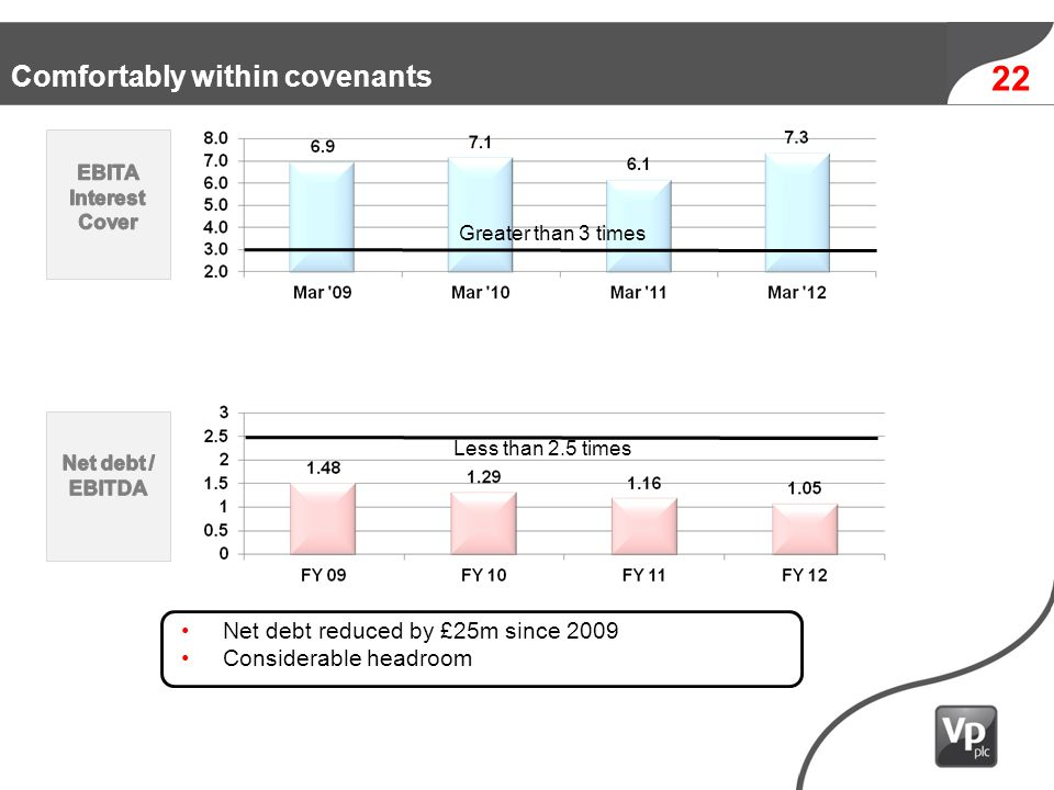 24 Net debt reduced by £25m since 2009 Considerable headroom Less than 2.5 times Greater than 3 times 22 Comfortably within covenants