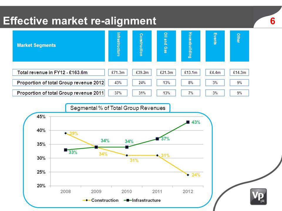 17 Robust ROACE - improved Average Capital Employed £m ROACE Average Capital Employed £m ROACE