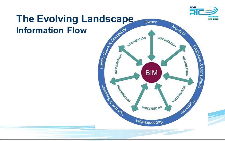 The Evolving Landscape Information Flow