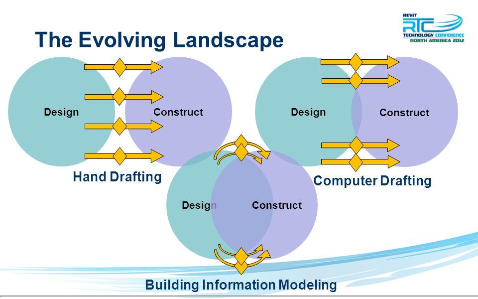 The Evolving Landscape Design Construct Design Construct Design Construct Hand Drafting Computer Drafting Building Information Modeling