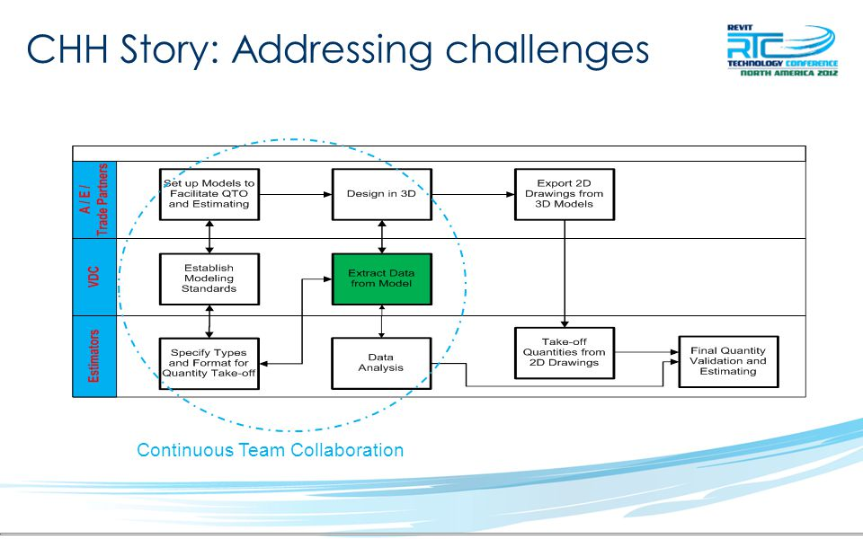 CHH Story: Addressing challenges Continuous Team Collaboration