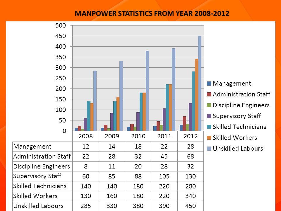 MANPOWER STATISTICS FROM YEAR 2008-2012 MANPOWER STATISTICS FROM YEAR 2008-2012