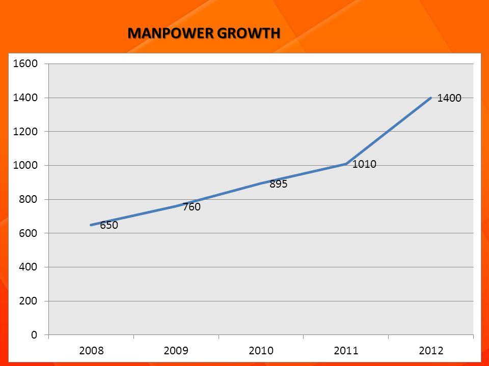 MANPOWER GROWTH