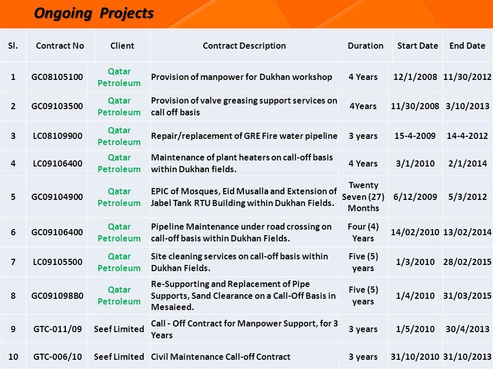 Ongoing Projects Sl.Contract NoClientContract DescriptionDurationStart DateEnd Date 1GC08105100 Qatar Petroleum Provision of manpower for Dukhan works