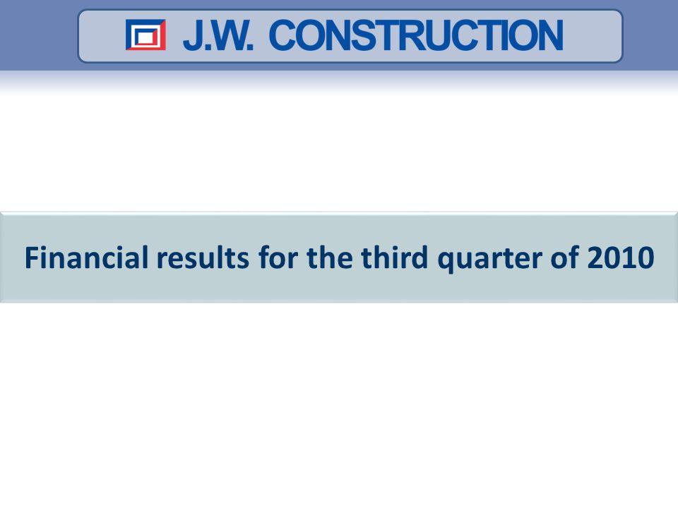 12 Cumulative results for Q3 2010 Profit from operating activities [PLN mil] Net profit [PLN mil] Decrease in revenue from sales in cumulative results for Q3 2010 by 2.5% y/y A slight decrease in net profit in cumulative results for Q3 2010 by 2.16% y/y 2.5% 2,16%