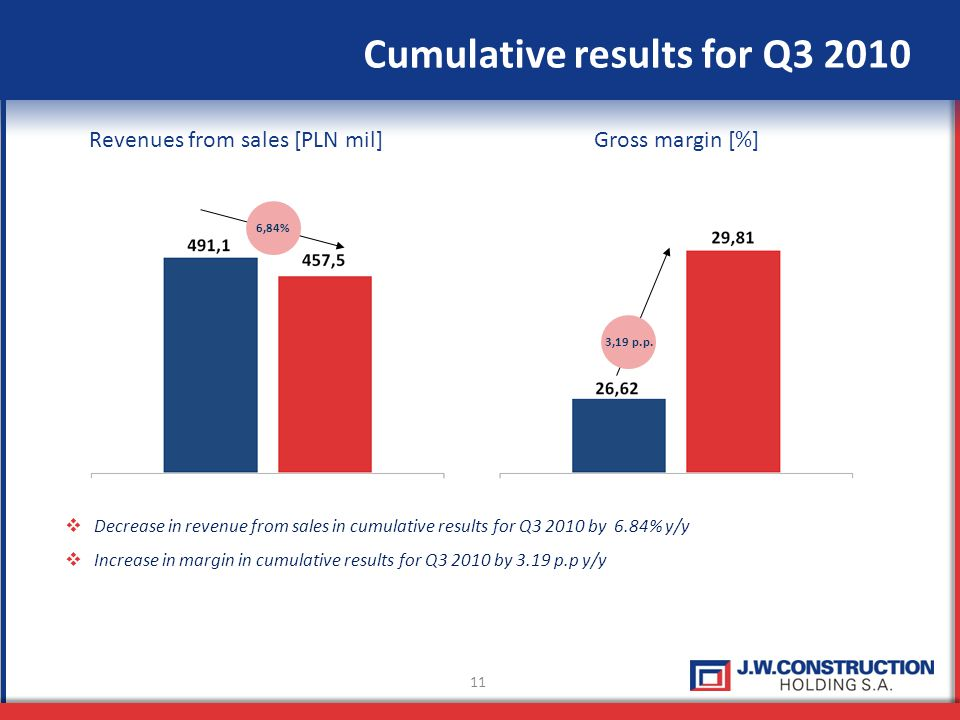 11 Cumulative results for Q3 2010 Revenues from sales [PLN mil]Gross margin [%] Decrease in revenue from sales in cumulative results for Q3 2010 by 6.84% y/y Increase in margin in cumulative results for Q3 2010 by 3.19 p.p y/y 6,84% 3,19 p.p.