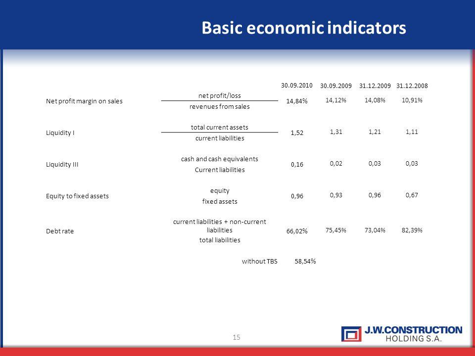 15 Basic economic indicators 30.09.2010 30.09.200931.12.200931.12.2008 Net profit margin on sales net profit/loss 14,84% 14,12%14,08%10,91% revenues f