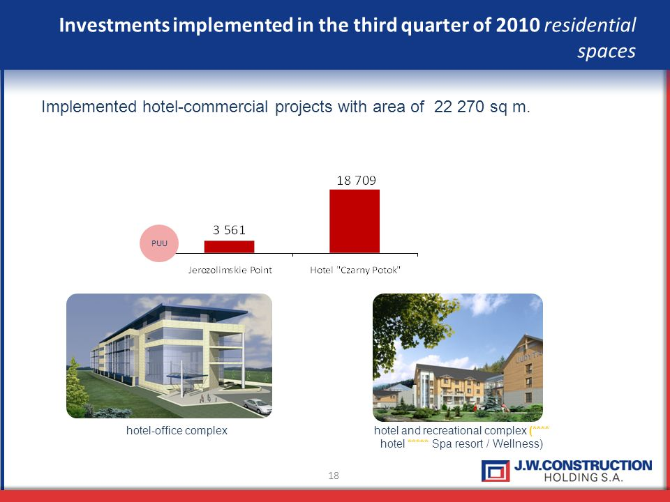 18 Investments implemented in the third quarter of 2010 residential spaces Implemented hotel-commercial projects with area of 22 270 sq m. PUU hotel a