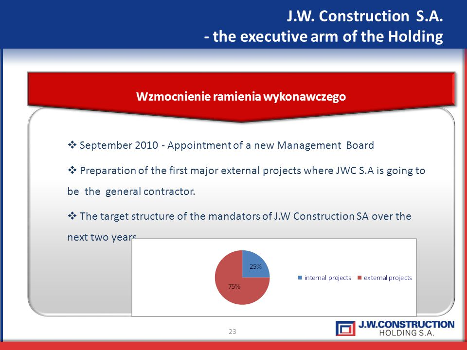 23 J.W. Construction S.A. - the executive arm of the Holding Wzmocnienie ramienia wykonawczego September 2010 - Appointment of a new Management Board