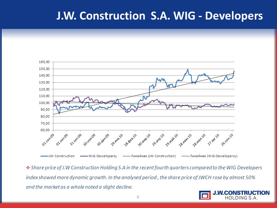 7 The results of J.W.Construction Holding S.A.