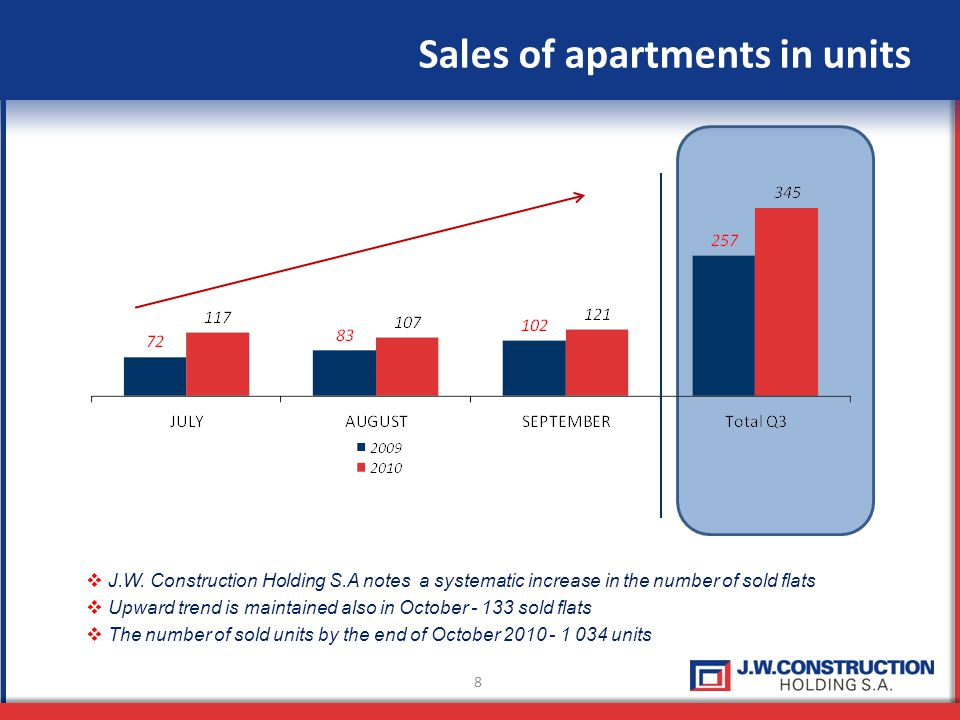 8 Sales of apartments in units J.W.