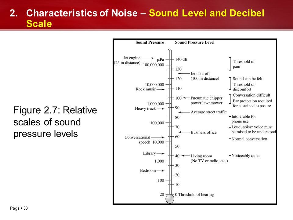 Page 38 2.Characteristics of Noise – Sound Level and Decibel Scale Figure 2.7: Relative scales of sound pressure levels