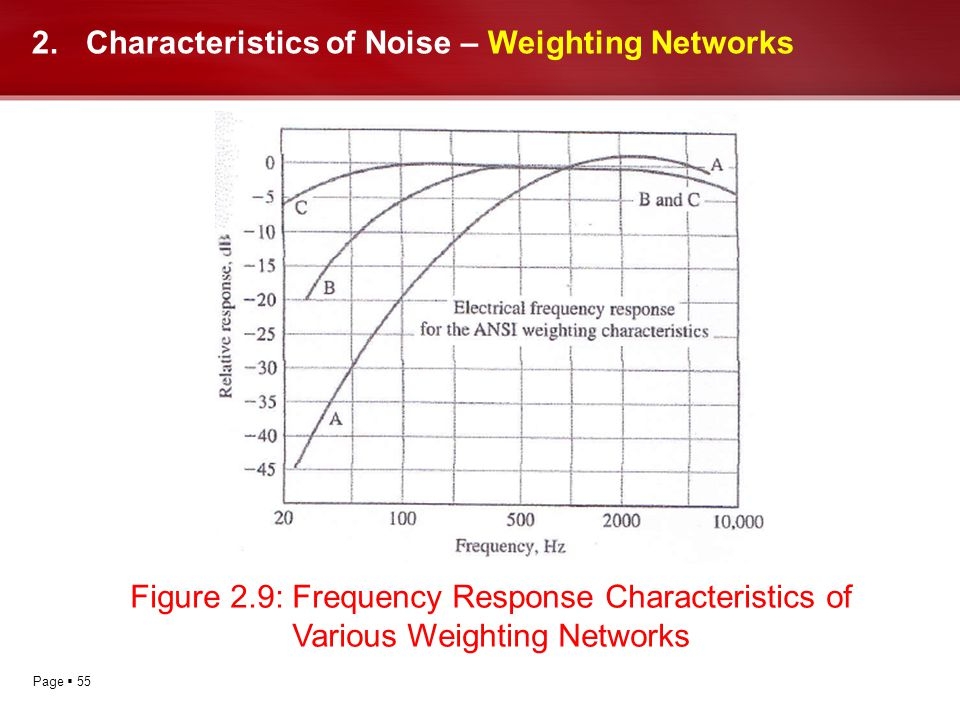 Page 55 2.Characteristics of Noise – Weighting Networks Figure 2.9: Frequency Response Characteristics of Various Weighting Networks