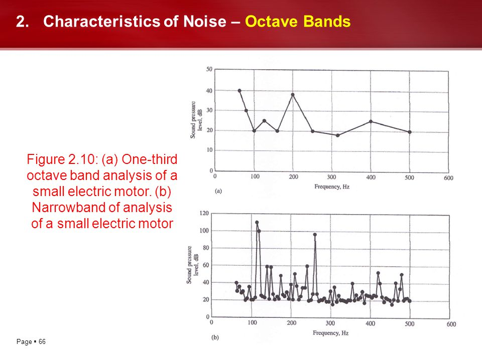 Page 66 2.Characteristics of Noise – Octave Bands Figure 2.10: (a) One-third octave band analysis of a small electric motor. (b) Narrowband of analysi