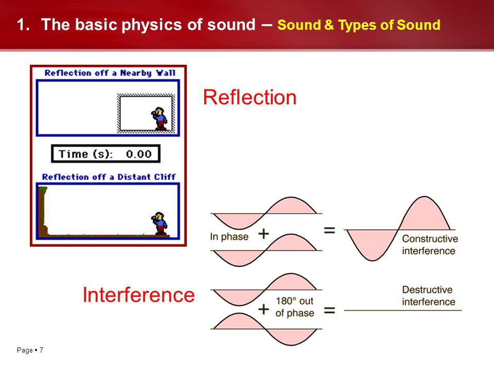 Page 7 1.The basic physics of sound – Sound & Types of Sound Reflection Interference