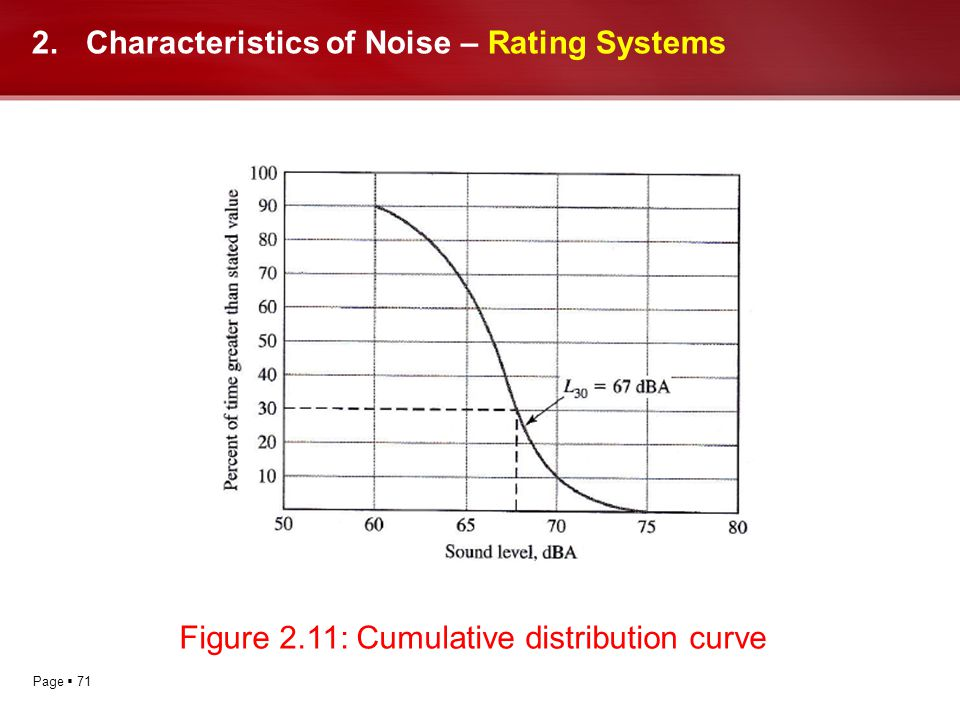 Page 71 2.Characteristics of Noise – Rating Systems Figure 2.11: Cumulative distribution curve