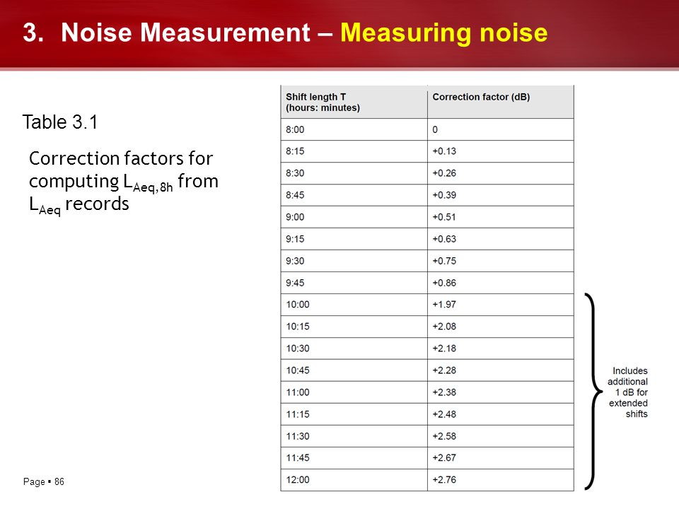 Page 86 3.Noise Measurement – Measuring noise Table 3.1 Correction factors for computing L Aeq,8h from L Aeq records