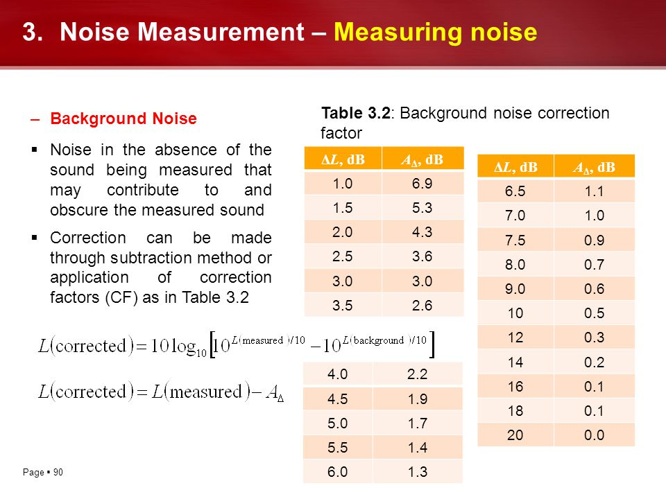 Page 90 –Background Noise Noise in the absence of the sound being measured that may contribute to and obscure the measured sound Correction can be mad