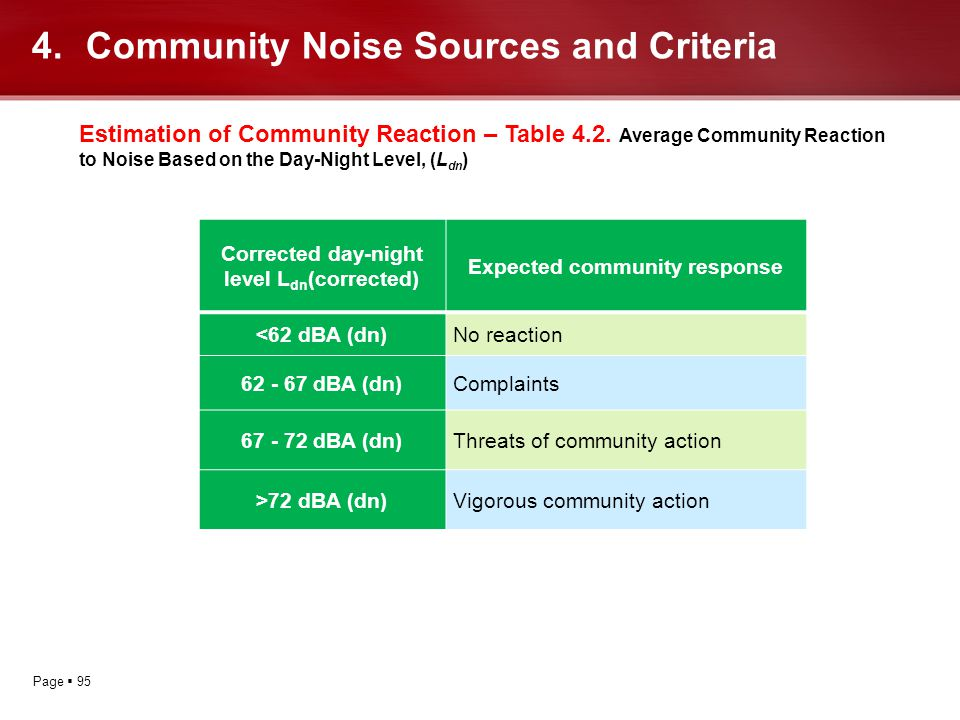 Page 95 4.Community Noise Sources and Criteria Estimation of Community Reaction – Table 4.2. Average Community Reaction to Noise Based on the Day-Nigh