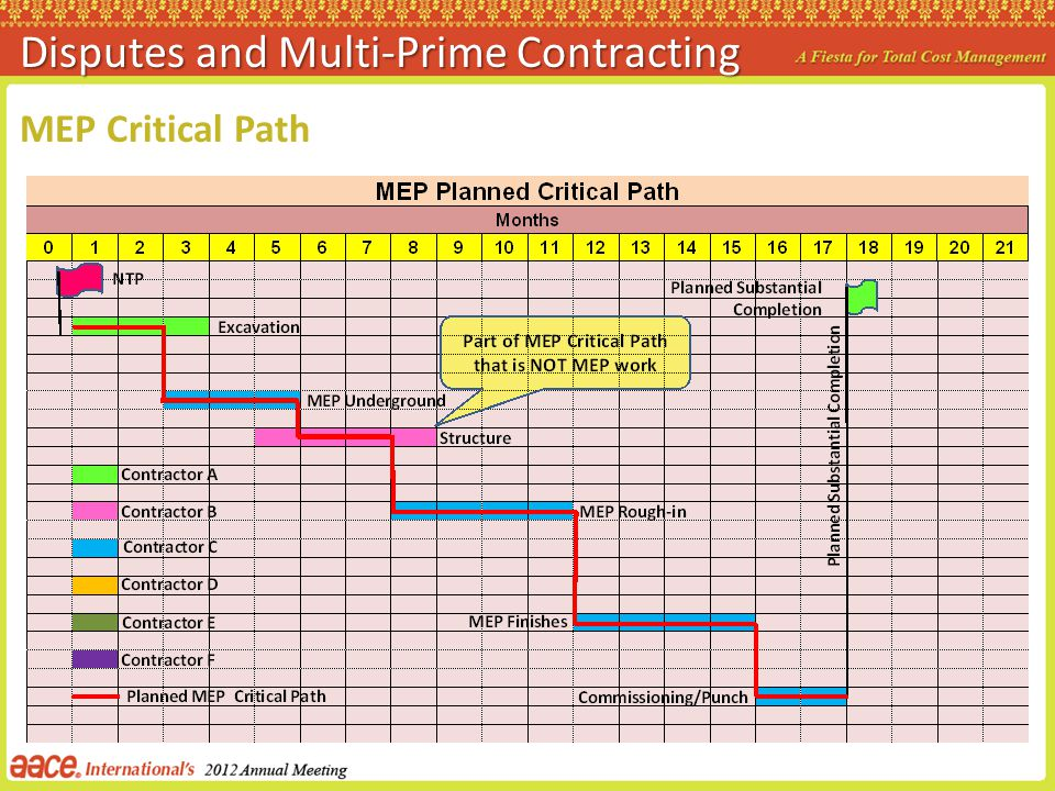 MEP Critical Path Disputes and Multi-Prime Contracting