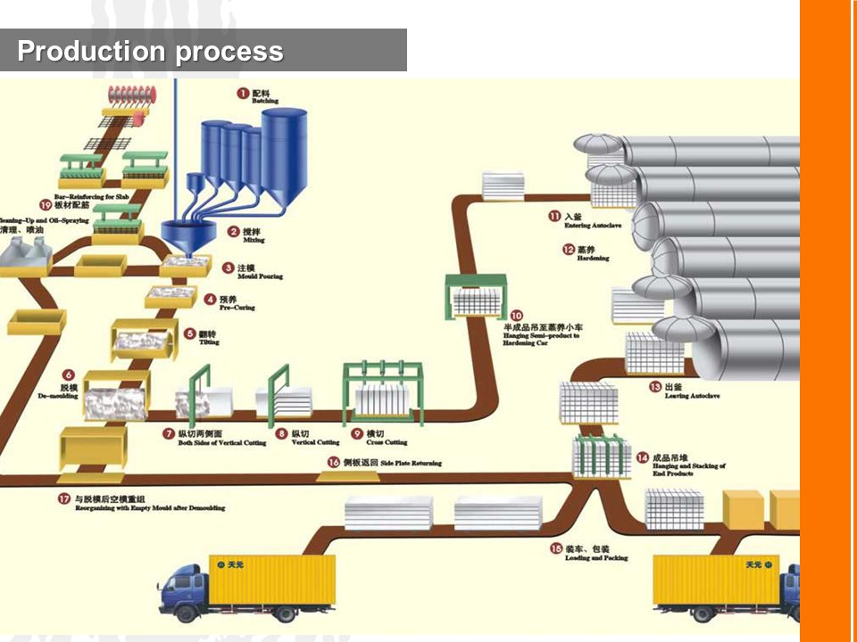 Production process Production process