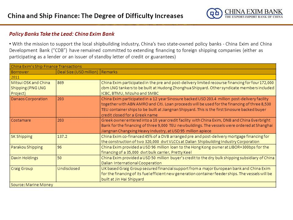 China and Ship Finance: The Degree of Difficulty Increases Policy Banks Take the Lead: China Exim Bank With the mission to support the local shipbuilding industry, Chinas two state-owned policy banks - China Exim and China Development Bank (CDB) have remained committed to extending financing to foreign shipping companies (either as participating as a lender or an issuer of standby letter of credit or guarantees) China Exims Ship Finance Transactions BorrowerDeal Size (USD million)Remarks 2011 Mitsui OSK and China Shipping (PNG LNG Project) 869China Exim participated in the pre and post-delivery limited recourse financing for four 172,000 cbm LNG tankers to be built at Hudong Zhonghua Shipyard.
