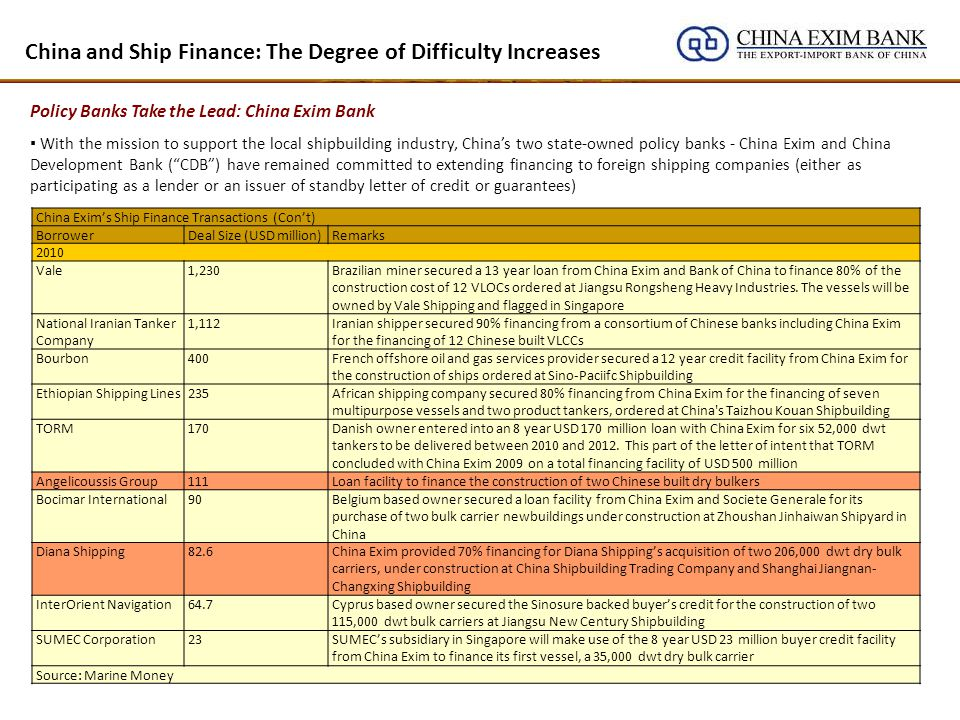 China and Ship Finance: The Degree of Difficulty Increases Policy Banks Take the Lead: China Exim Bank With the mission to support the local shipbuilding industry, Chinas two state-owned policy banks - China Exim and China Development Bank (CDB) have remained committed to extending financing to foreign shipping companies (either as participating as a lender or an issuer of standby letter of credit or guarantees) China Exims Ship Finance Transactions (Cont) BorrowerDeal Size (USD million)Remarks 2010 Vale1,230Brazilian miner secured a 13 year loan from China Exim and Bank of China to finance 80% of the construction cost of 12 VLOCs ordered at Jiangsu Rongsheng Heavy Industries.