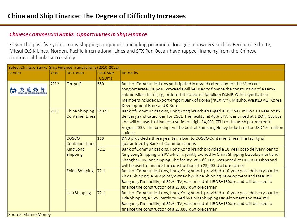 Over the past five years, many shipping companies - including prominent foreign shipowners such as Bernhard Schulte, Mitsui O.S.K Lines, Norden, Pacific International Lines and STX Pan Ocean have tapped financing from the Chinese commercial banks successfully China and Ship Finance: The Degree of Difficulty Increases Chinese Commercial Banks: Opportunities in Ship Finance Select Chinese Banks Ship Finance Transactions (2010-2012) LenderYearBorrowerDeal Size (USDm) Remarks 2012Grupo R550Bank of Communications participated in a syndicated loan for the Mexican conglomerate Grupo R.