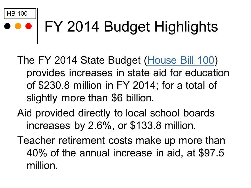 FY 2014 Budget Highlights The FY 2014 State Budget (House Bill 100) provides increases in state aid for education of $230.8 million in FY 2014; for a