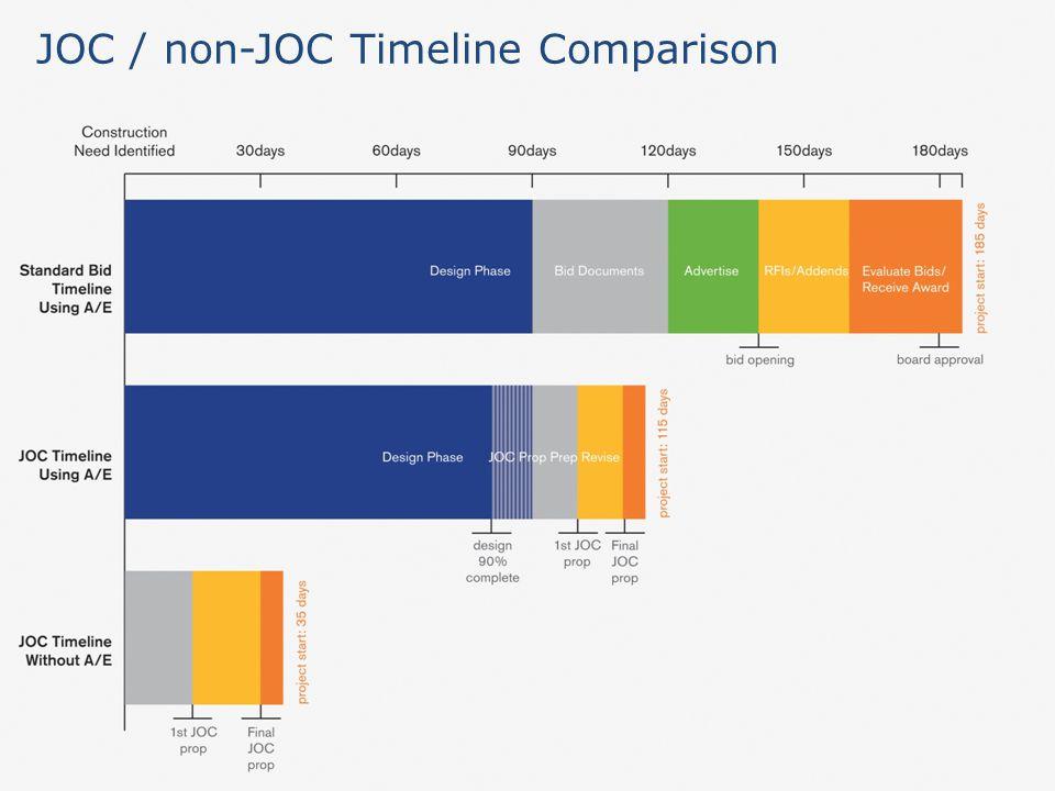 JOC / non-JOC Timeline Comparison