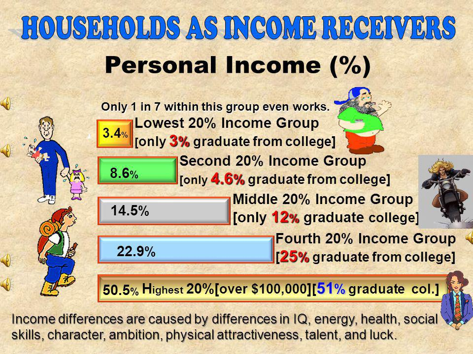 A n Equitable Distribution of Income 5. A n Equitable Distribution of Income.