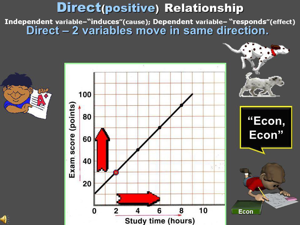 INCOME (per week) $ 0 100200300400 $ 50 100150200250CONSUMPTION (per week) Exists Between Consumption & Income CONSUMPTION (C) 0 100 200 300 400 0 100 200 300 400 INCOME (Y) $400 300 300 200 200 100 100 a bcd e a b c de A Direct Relationship...