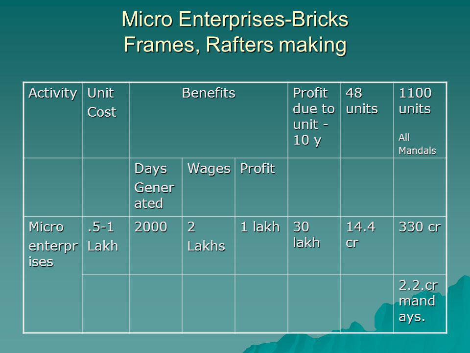 Micro Enterprises-Bricks Frames, Rafters making ActivityUnitCostBenefits Profit due to unit - 10 y 48 units 1100 units AllMandals Days Gener ated WagesProfit Micro enterpr ises.5-1Lakh20002Lakhs 1 lakh 30 lakh 14.4 cr 330 cr 2.2.cr mand ays.