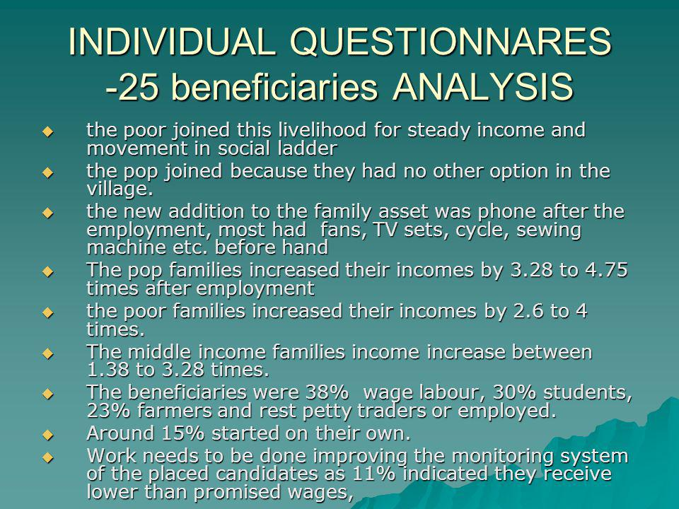 INDIVIDUAL QUESTIONNARES -25 beneficiaries ANALYSIS the poor joined this livelihood for steady income and movement in social ladder the poor joined this livelihood for steady income and movement in social ladder the pop joined because they had no other option in the village.